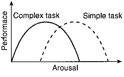 complex arousal